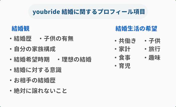 youbride_結婚に関するプロフィール項目