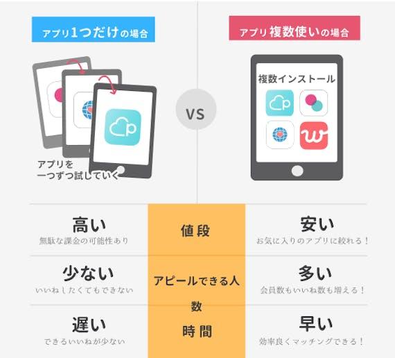 アプリ 複数 利点_図解